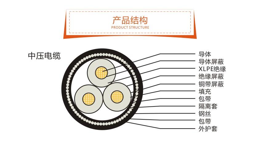 中压电缆结构