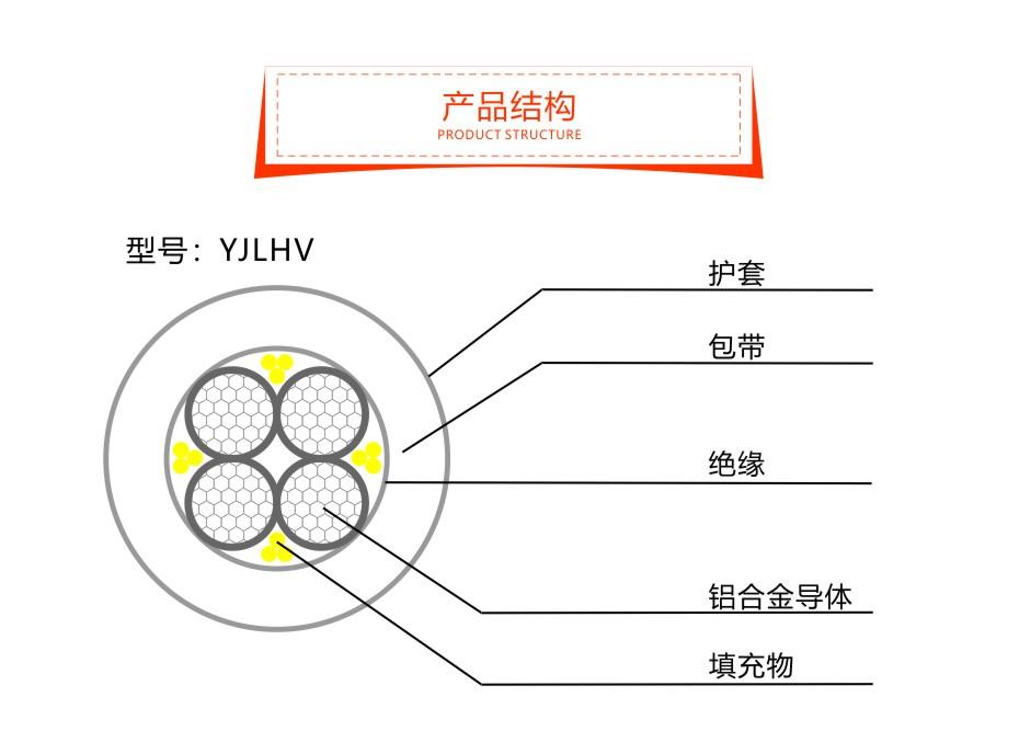 铝合金电缆YJLHV